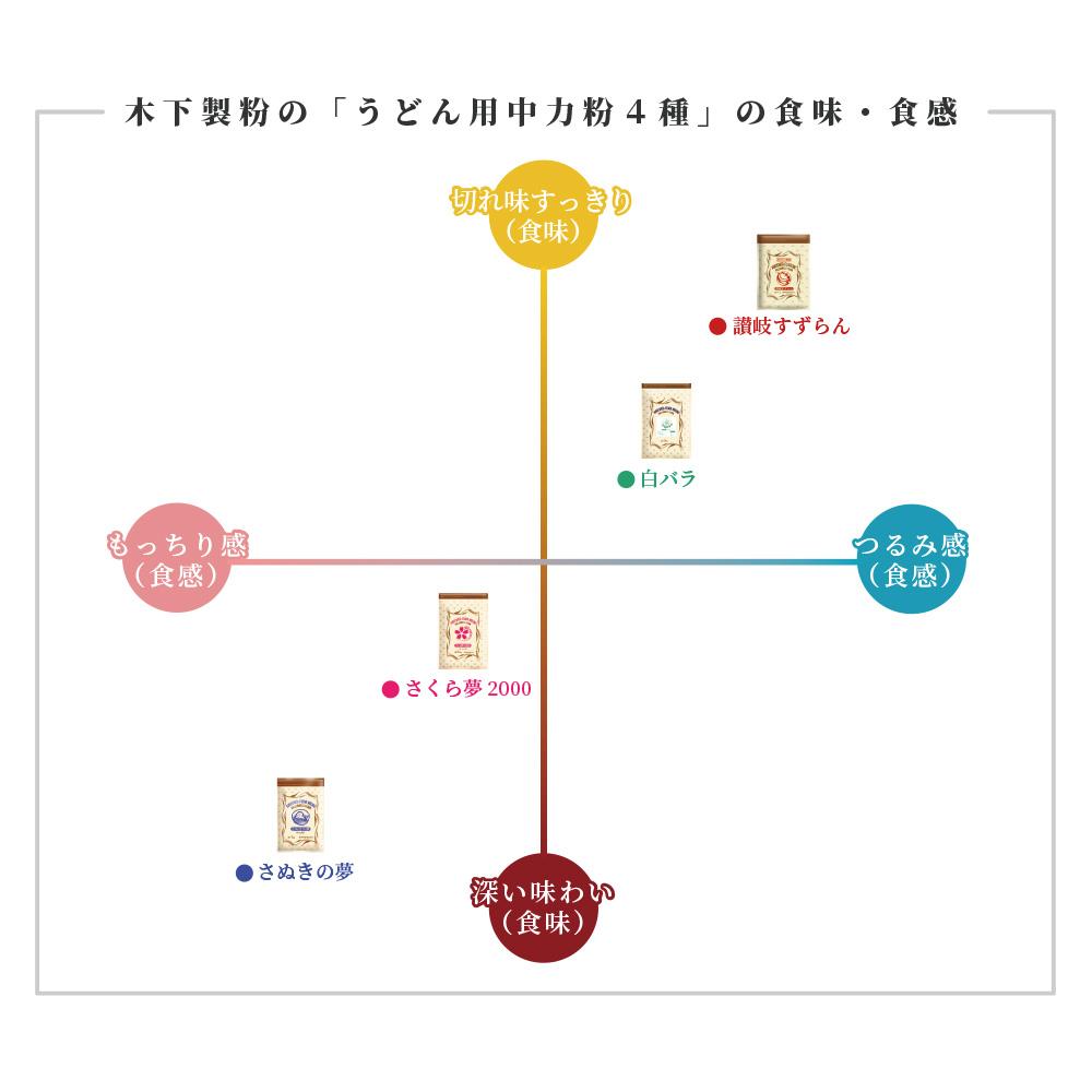 さぬきの夢 (国産小麦100%)