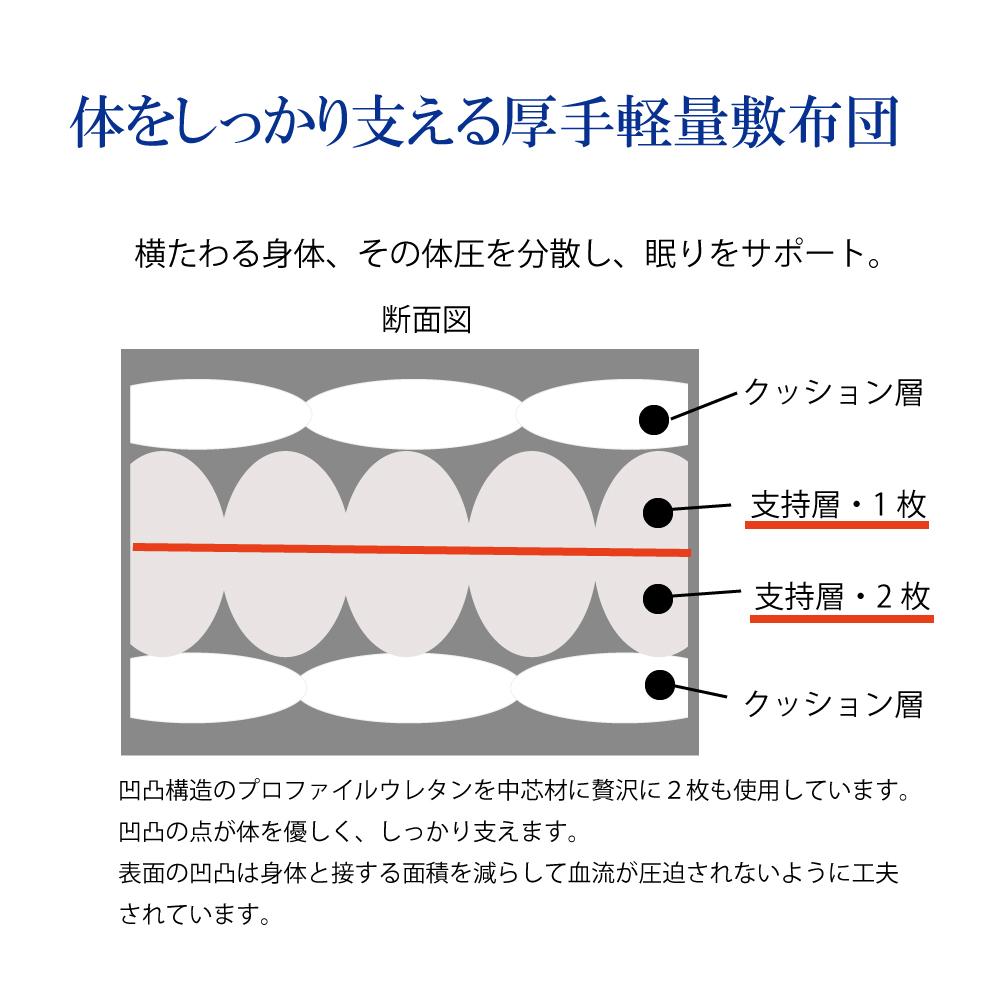 ノンキルト敷布団  (シングルサイズ)【防塵・防ダニ ミクロガード(R) プレミアム使用】