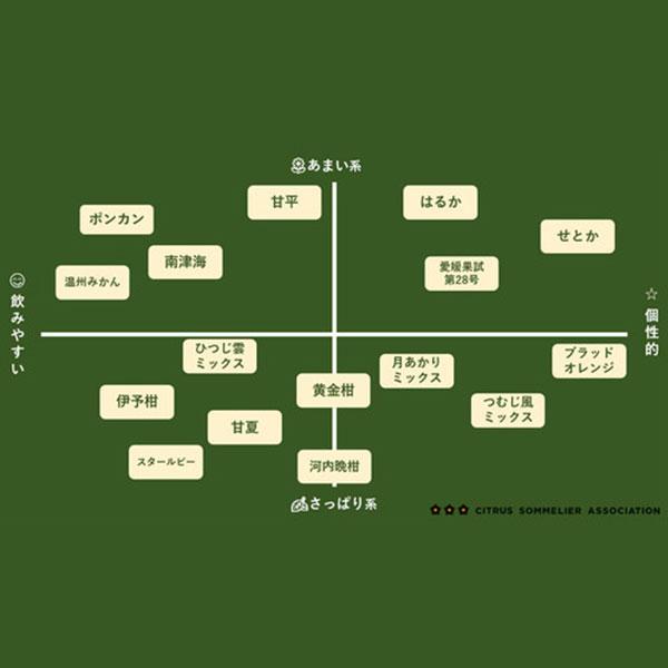 温州みかんジュース【4本】