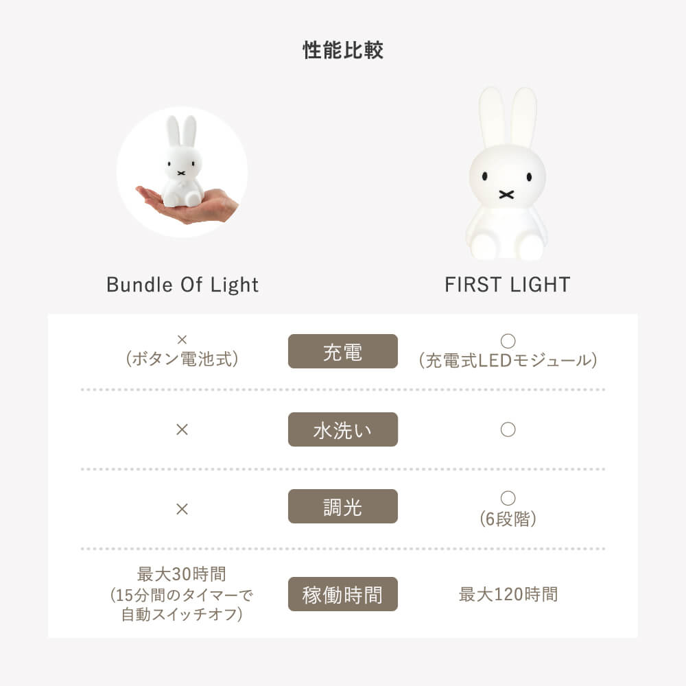 [MrMaria]MIFFY First Light