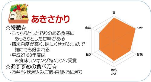 あきさかり 無洗米 20kg(5kg×4) 福井県産