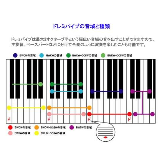 ドレミパイプ/Bass Chromatics Set(BWKW)ベースクロマチック(低音5音)セット【Boomwhackers】