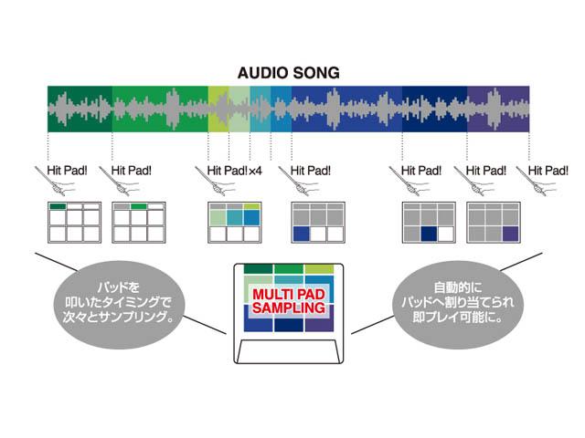 Roland/ SPD-SX Sampling Pad サンプリングパッド 【ローランド】
