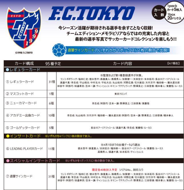 2013 Jリーグ カード チームエディション・メモラビリア FC東京 BOX