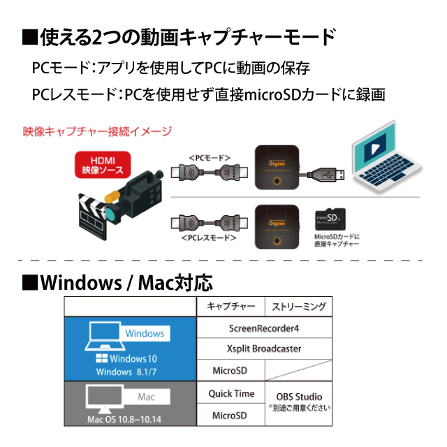 (在庫限り)Digizo PCレス ビデオキャプチャーユニット PCA-GHDAV