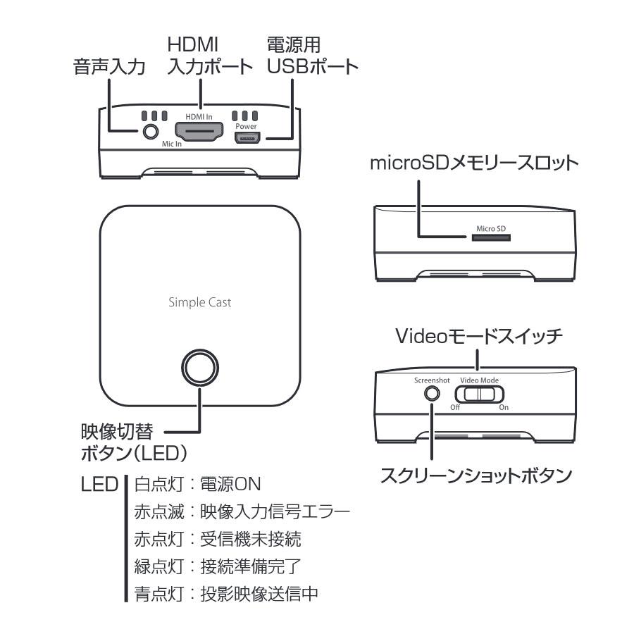 ワイヤレスプレゼンテーション Simple Cast 子機単体 PTW-SPCASTTX
