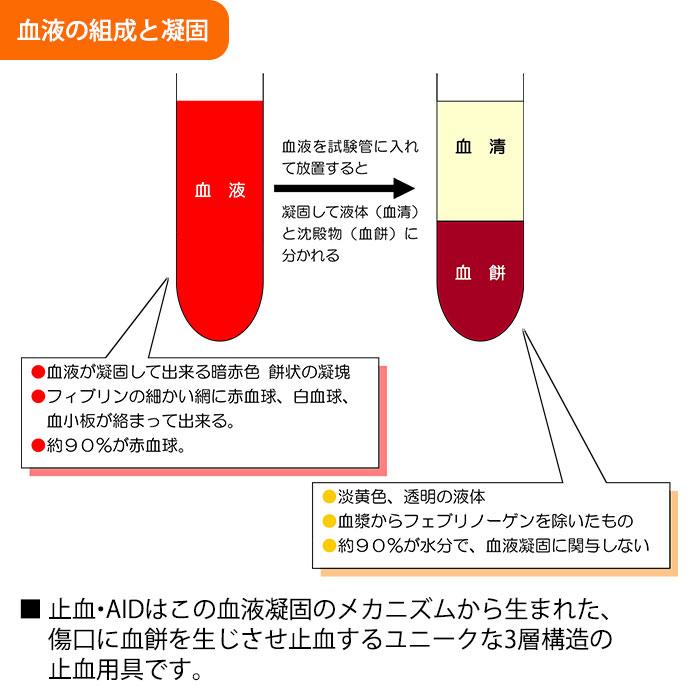緊急 怪我 応急処置 止血・AIDアルミパック M 5枚入 出血 切り傷 滅菌済 [M便 1/5]
