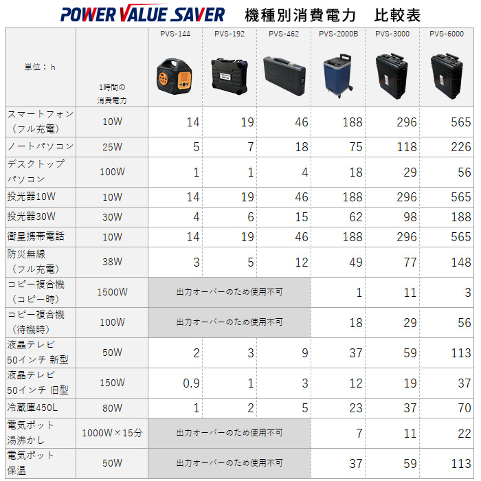 非常用電源 ポータブル蓄電池 POWER VALUE SAVER PVS-3000 蓄電容量2962Wh キャスター付き UPS機能