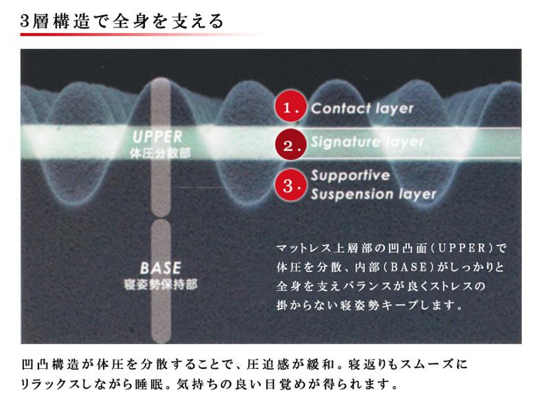 西川 エアー AiR  三層特殊立体ベッドマットレス  コンディショニングマットレス (ベーシックタイプ) セミダブル