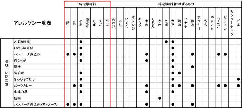 アルファフーズ 美味しい防災食アルファセット(保存水有)BA5(1人×1日分) 非常食 防災食 防災セット