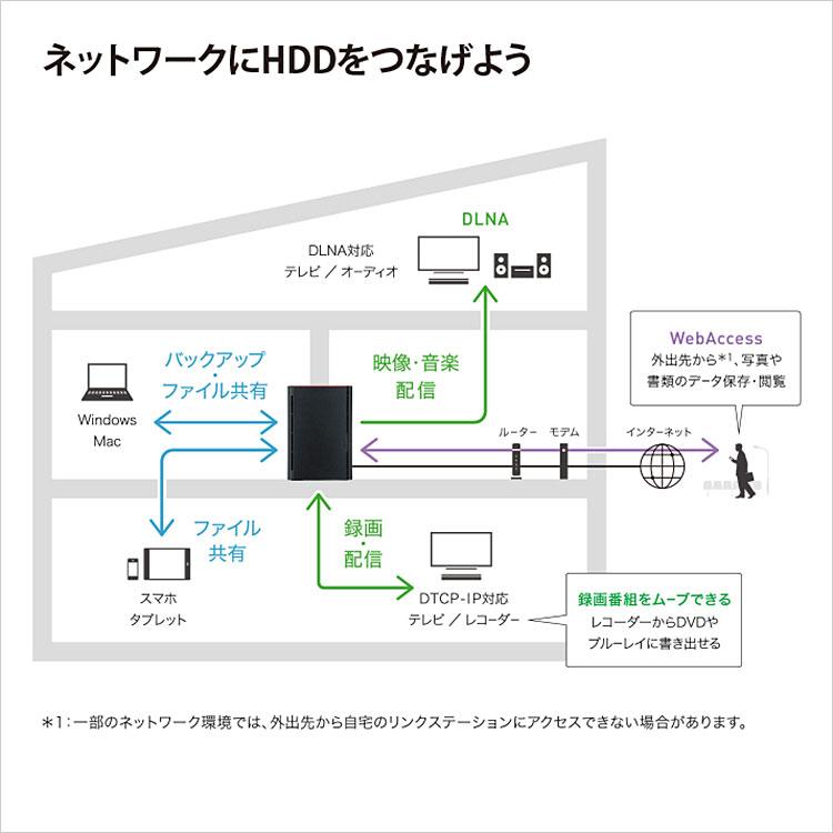 【新品】BUFFALO LinkStation 4TB(2TB×2) ネットワークHDD [LS220D0402G] DLNA / DTCP-IP対応 NAS