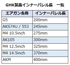 Maple Leaf 6.02mm精密インナーバレル 510mm ガスライフル対応