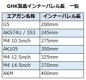 Maple Leaf 6.02 410mm ガスライフル対応