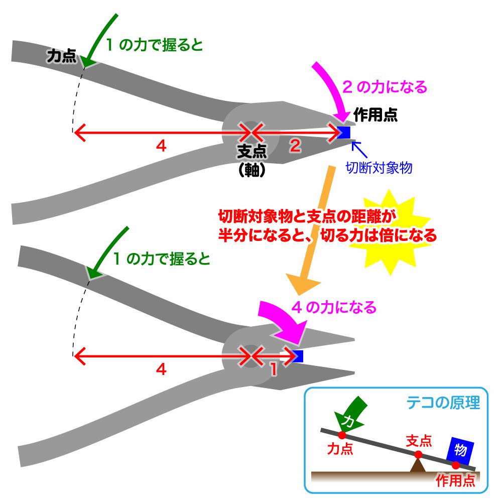 ゴッドハンド クラフトグリップシリーズ 先細プラスチックニッパー120mm (バネ付)