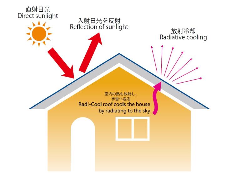 【−17.5度 放射冷却技術採用】ラディクール カーシェード