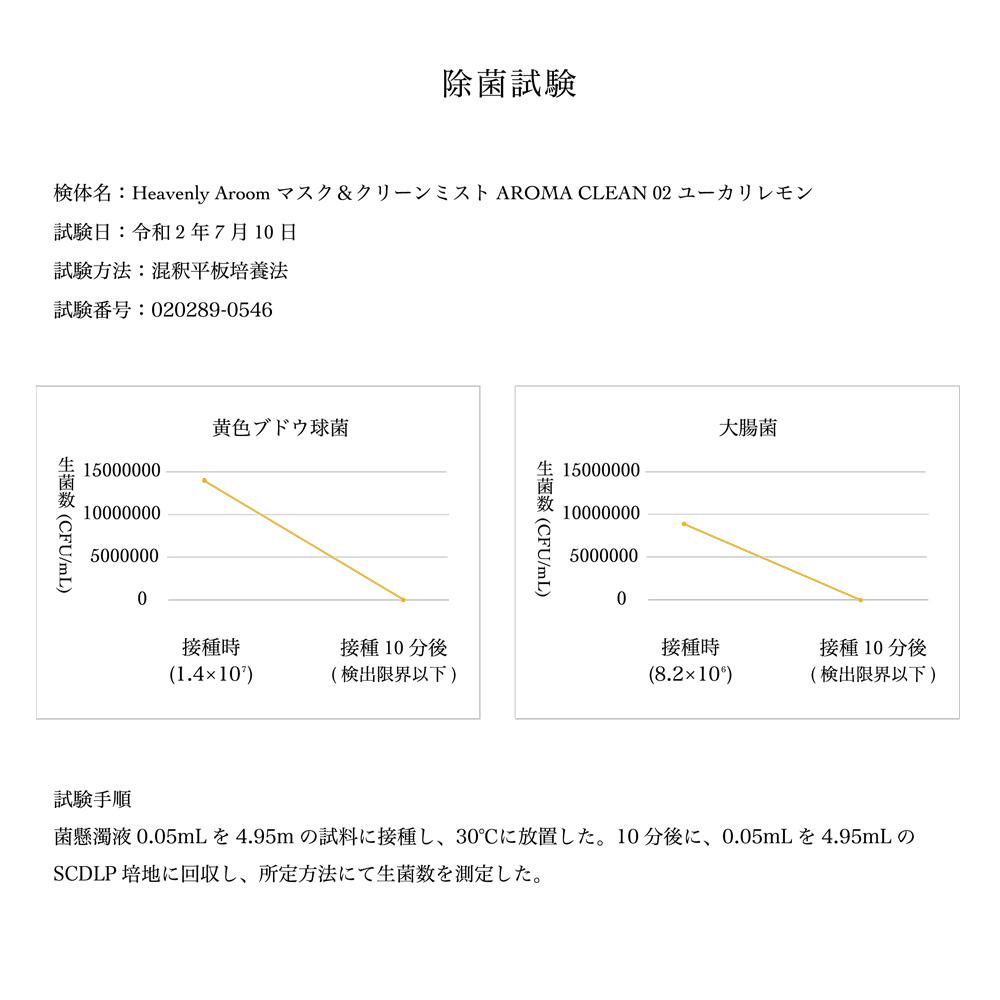 【セール50%OFF】Heavenly Aroom マスク&クリーンミスト AROMA CLEAN 02 ユーカリレモン 80ml