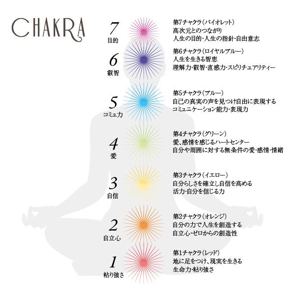 【7ヶ所のチャクラがこの1つに♪】レインボーカラー チャクラブレスレット★Rainbow chakra☆