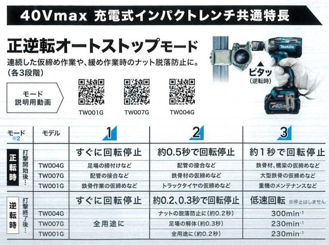 MAKITA(マキタ) 充電式インパクトレンチ TW007G