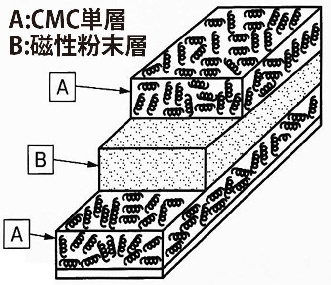 CMCスーパーカーボンシート