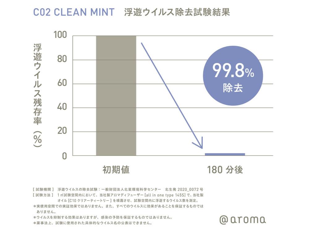 【@aroma】Clean air C02 クリーンミント ピエゾオイル 100ml