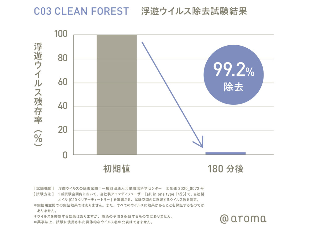 【@aroma】Clean air C03 クリーンフォレスト ピエゾオイル 100ml