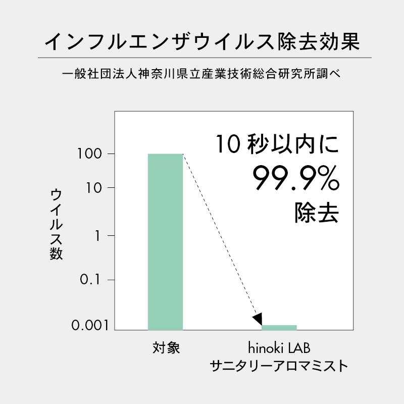 サニタリーアロマミスト ハーバルヒノキ 本体100ml (アルコール75%) 本体100ml
