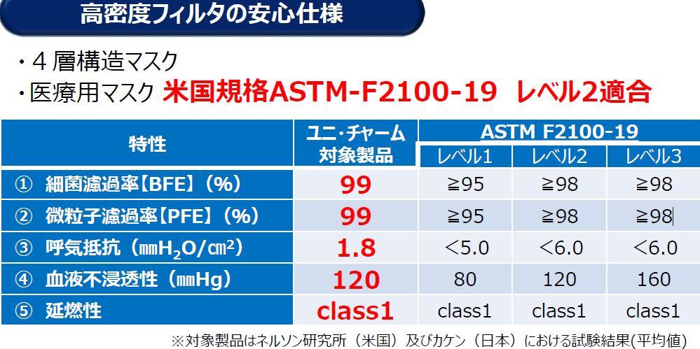 【白】【小さめ】ユニ・チャ−ム サ−ジカルプリ−ツマスク小さめ50枚入り4層構造マスク 医療用マスク