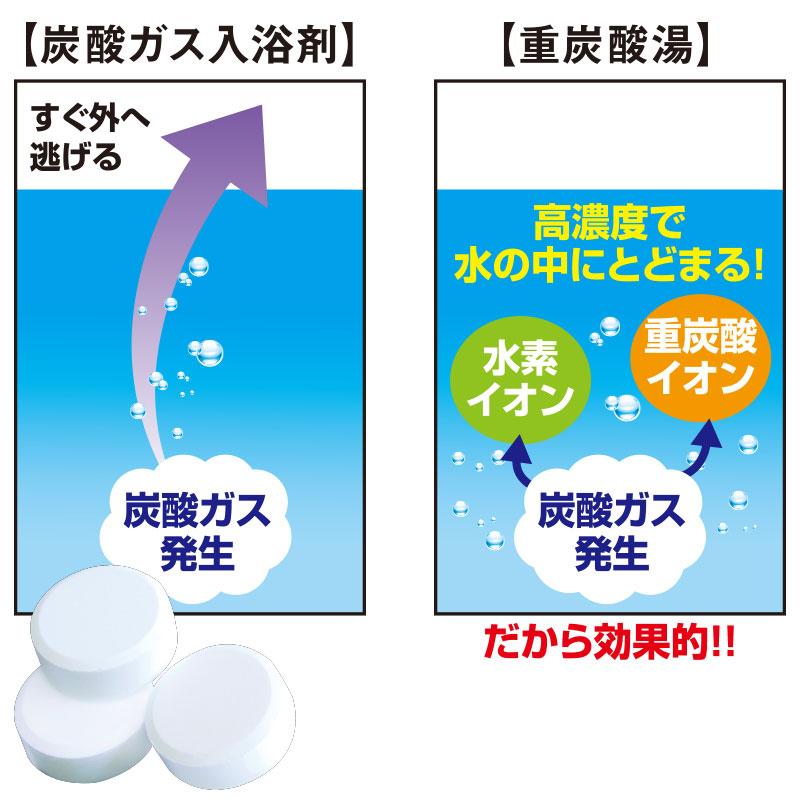 ■ホップス温浴ー重炭酸湯の恵V ■指先までしっかり温まるー薬用入浴剤ー(冷え症、肩こり、腰痛、神経痛でお悩みの方に)
