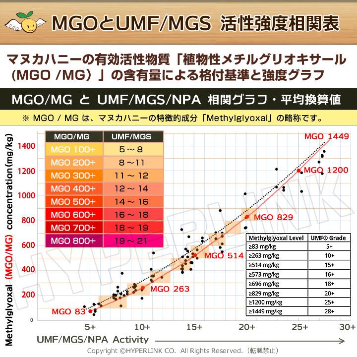 Angelbean 生 マヌカハニー MGO200+(活性8+〜11+) ニュージーランド産 生はちみつ 500g