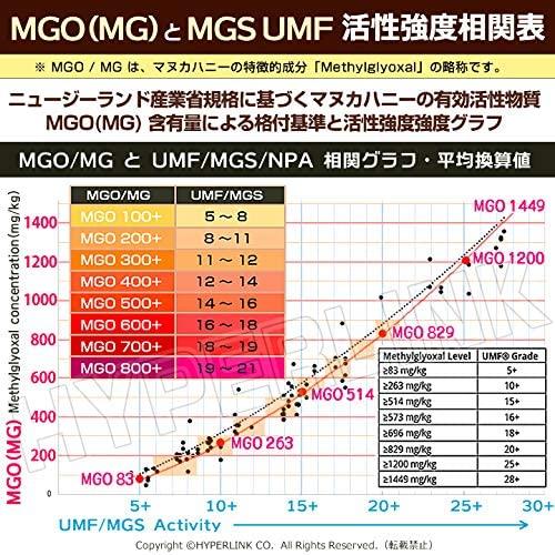 マヌカハニー スナップ 10+ MGO300+ 携帯用スティック MGS認証 5g×5個 メール便発送 送料無料