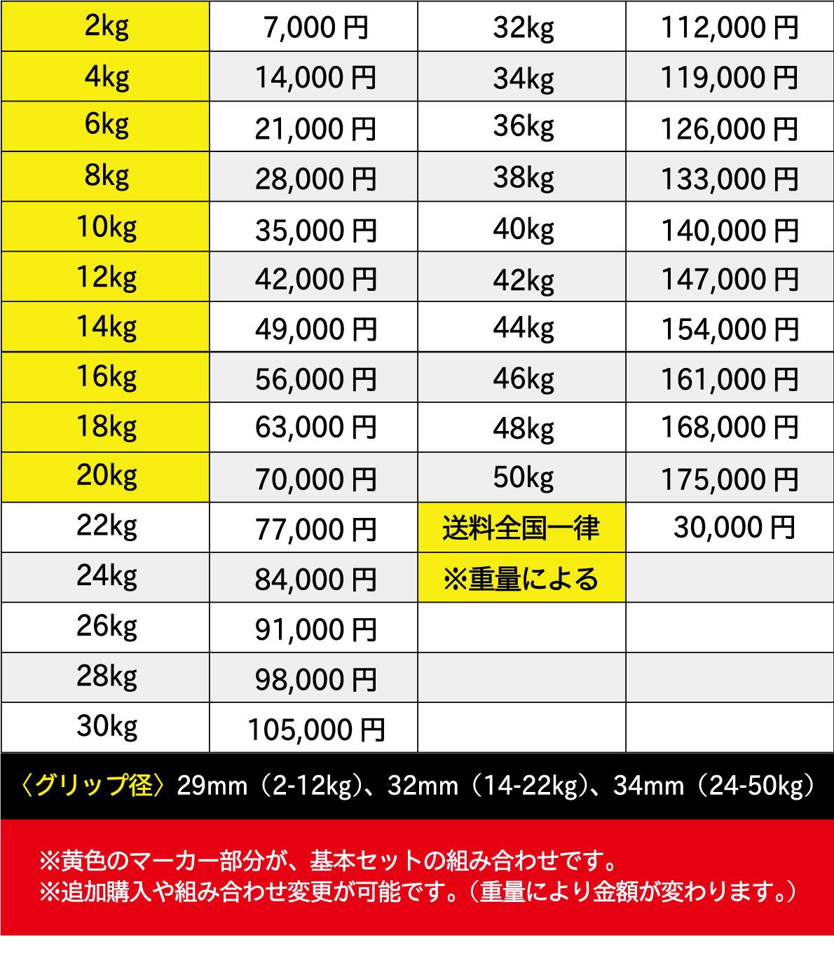 ウレタンダンベル/アレーの10ペアセット(2kg-20kg)〈業務用〉《総合格闘技UFCオフィシャル》