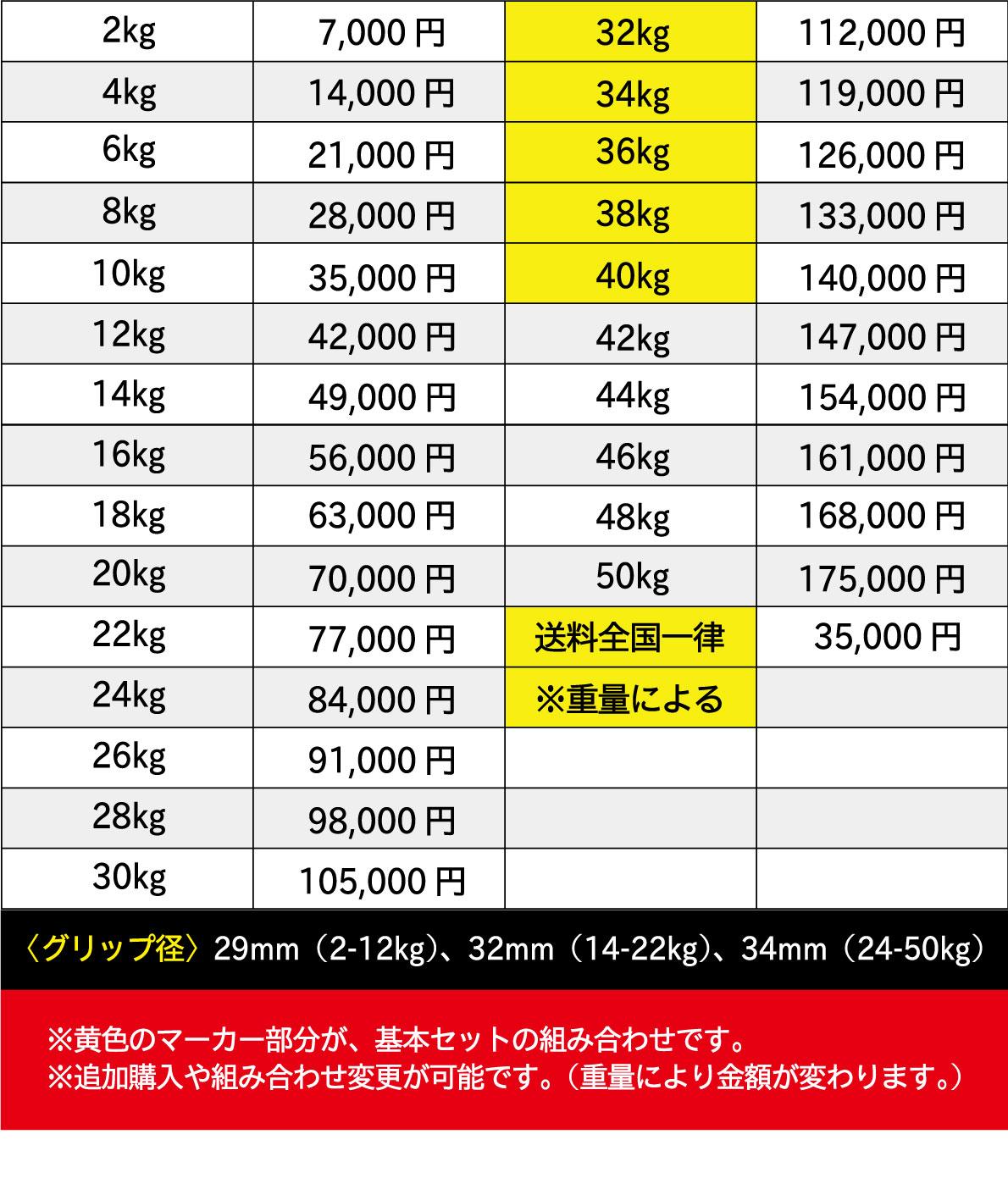 ウレタンダンベル/アレーの5ペアセット(32kg-40kg)〈業務用〉《総合格闘技UFCオフィシャル》