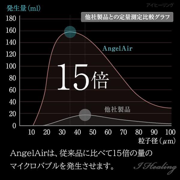 エンジェルエア プレミアム シャンパンゴールド 節水 浴室用マイクロバブル シャワーヘッド AngelAir Premium Toshin 日本製 TH-007-GO