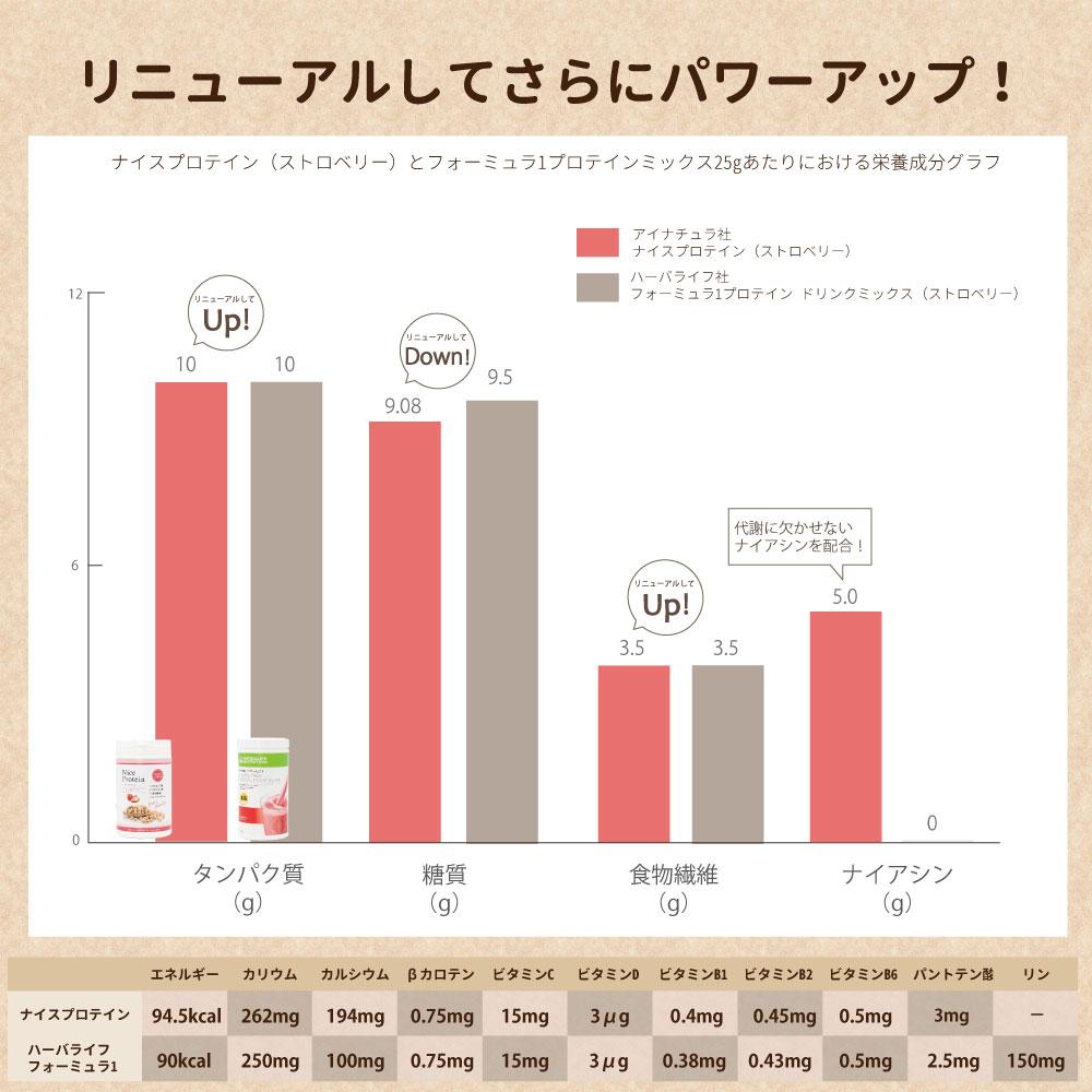 【アイナチュラプレミアム】 ナイスプロテイン(ストロベリー)
