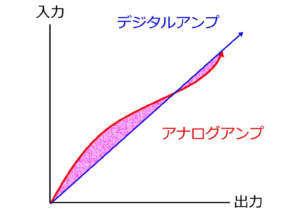 AIRBOW - PM12 Master(プリメインアンプ)《JP》【完売】