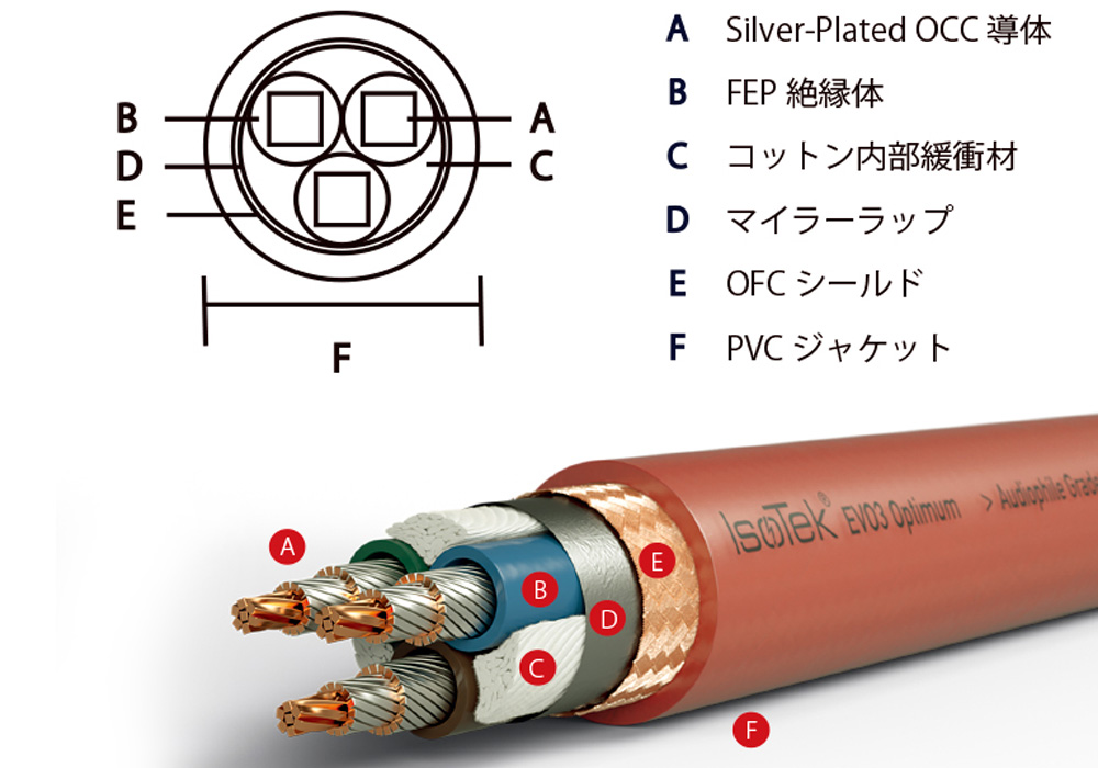 IsoTek - EVO3 SEQ15J/1.0m(電源ケーブル)(EVO3 SEQUEL)《JP》【メーカー直送品(代引不可)・納期を確認後、ご連絡いたします】