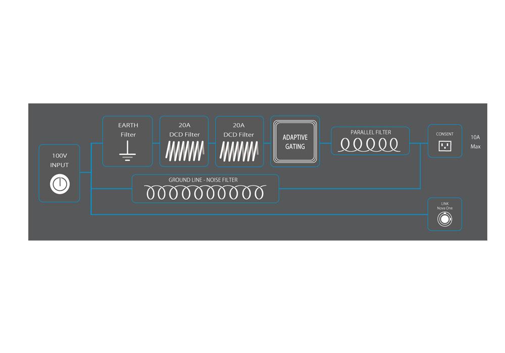IsoTek - EVO3 NOVA ONE(クリーン電源)《JP》【2021年3月31日まで IsoTek 対象商品ご購入でアップグレード電源ケーブルプレゼントキャンペーン実施中】【メーカー直送商品(代引不可)・納期を確認後、ご連絡いたします】