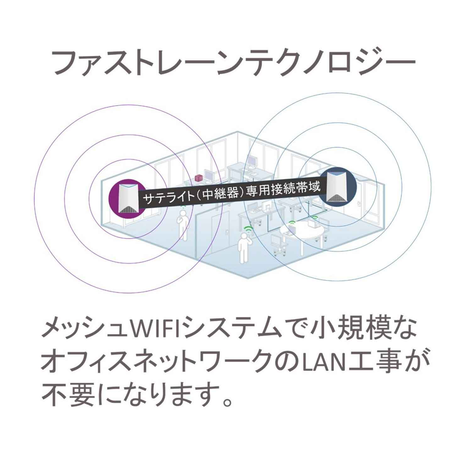 Orbi Pro追加サテライト