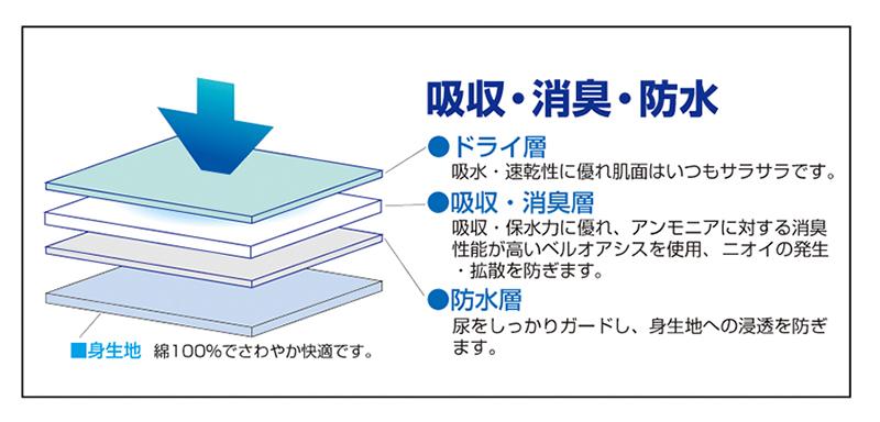 ロングガード・トランクス3色組