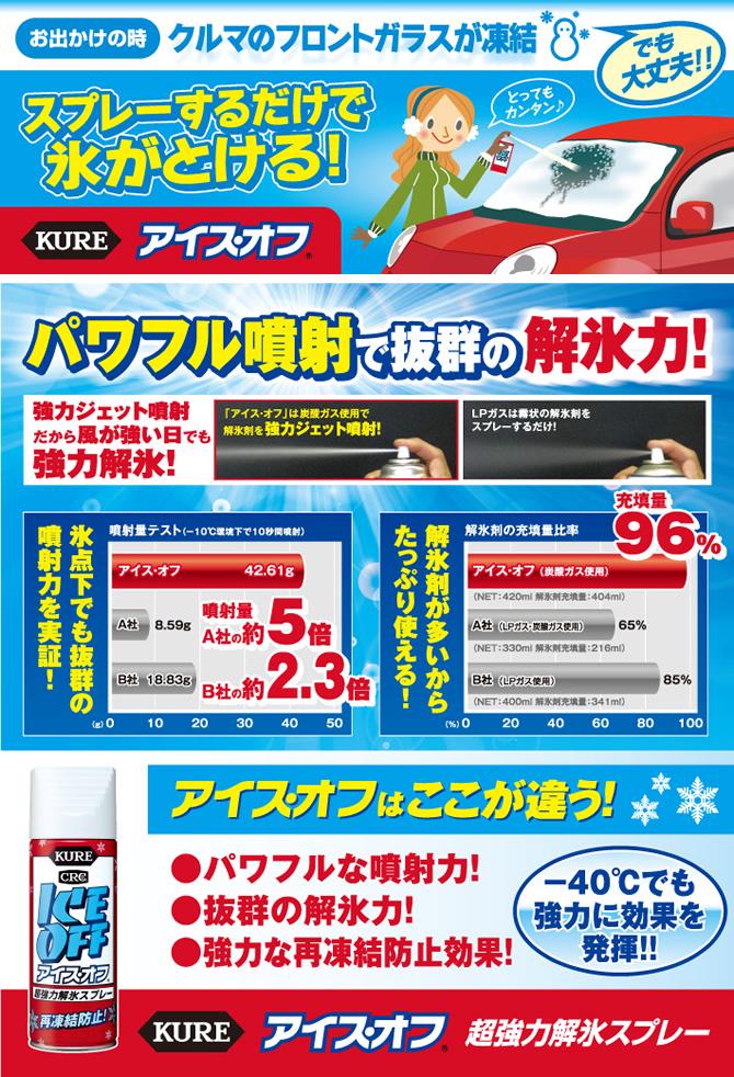 呉工業(KURE) 強力解氷剤 アイス・オフ 420ml 【品番:No.2155】