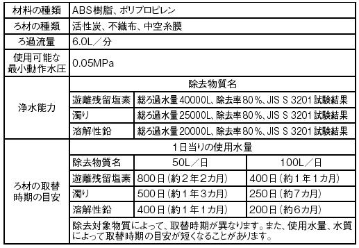 SANEI カートリッジ 【品番:M715P-1】