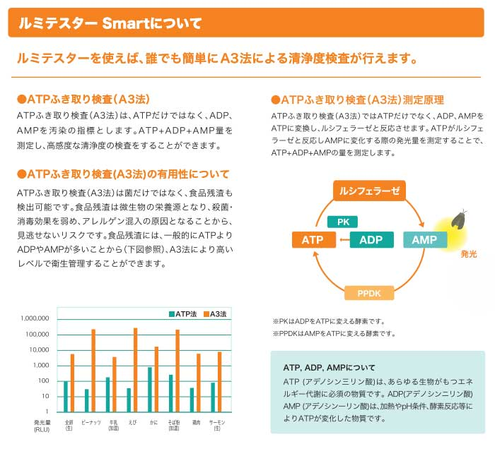 ルミテスター Smart専用試薬 ルシパック A3 Surface 試薬 100本入(20本入アルミ袋×5袋) HACCP対応