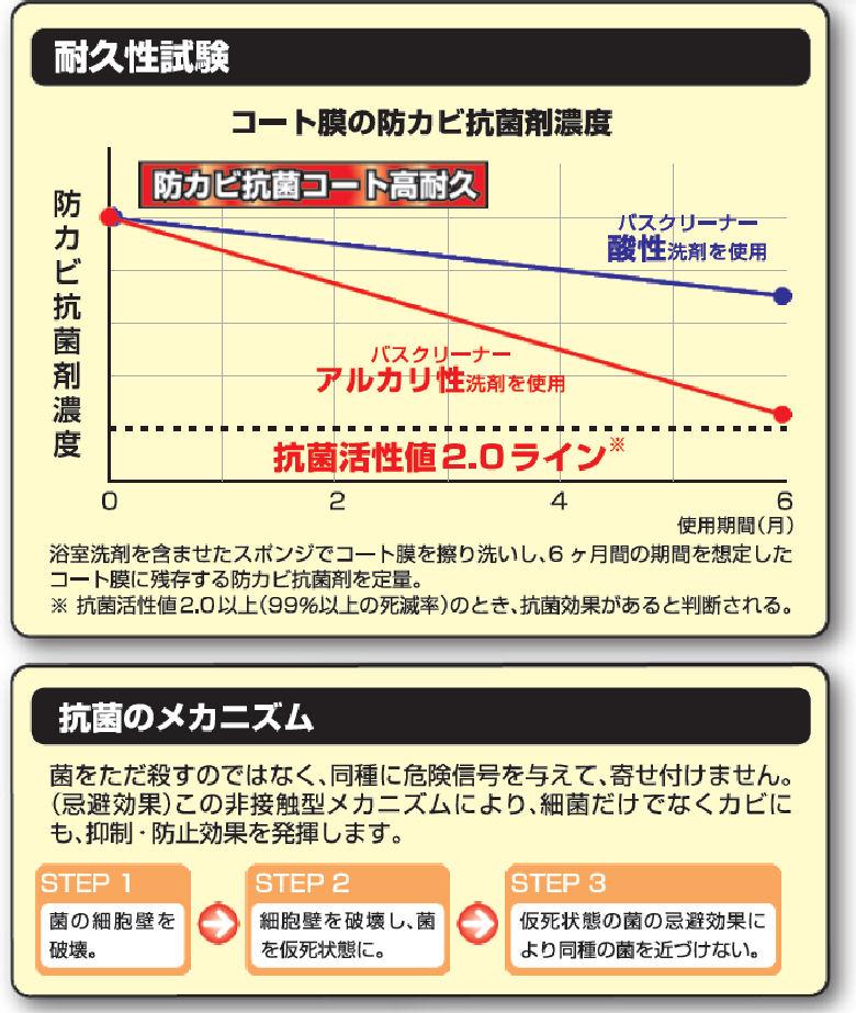 Linda 防カビ抗菌コート高耐久 2kg 【NB48】 横浜油脂工業