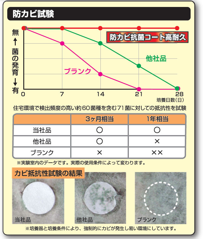 Linda 防カビ抗菌コート高耐久 2kg 【NB48】×2本 横浜油脂工業