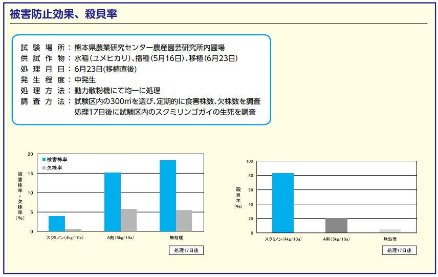 ジャンボタニシ防除剤 殺虫剤 スクミノン 2kg 農薬 メタアルデヒド粒剤 稲 れんこん スクミリンゴガイ対策