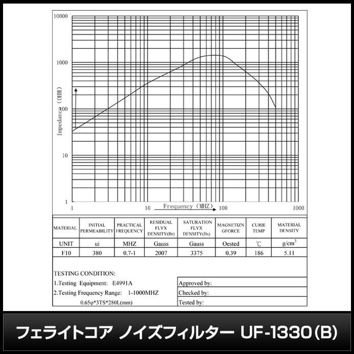 6047(1個) フェライトコア ノイズフィルター UF-1330(B)