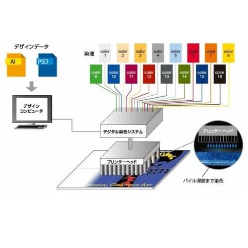 オリジナル高機能性マット│置くだけ簡単、高機能性マット【送料無料】