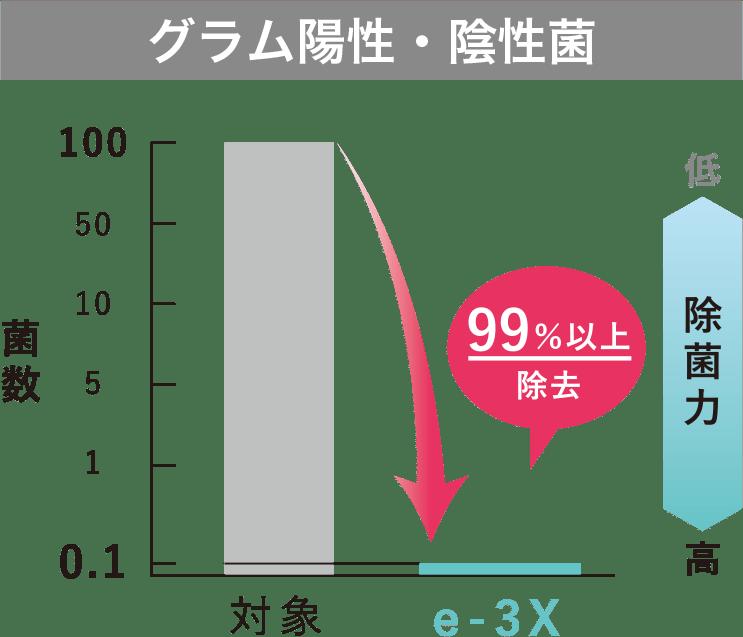 高機能除菌スプレー e-3X(イースリーエックス)