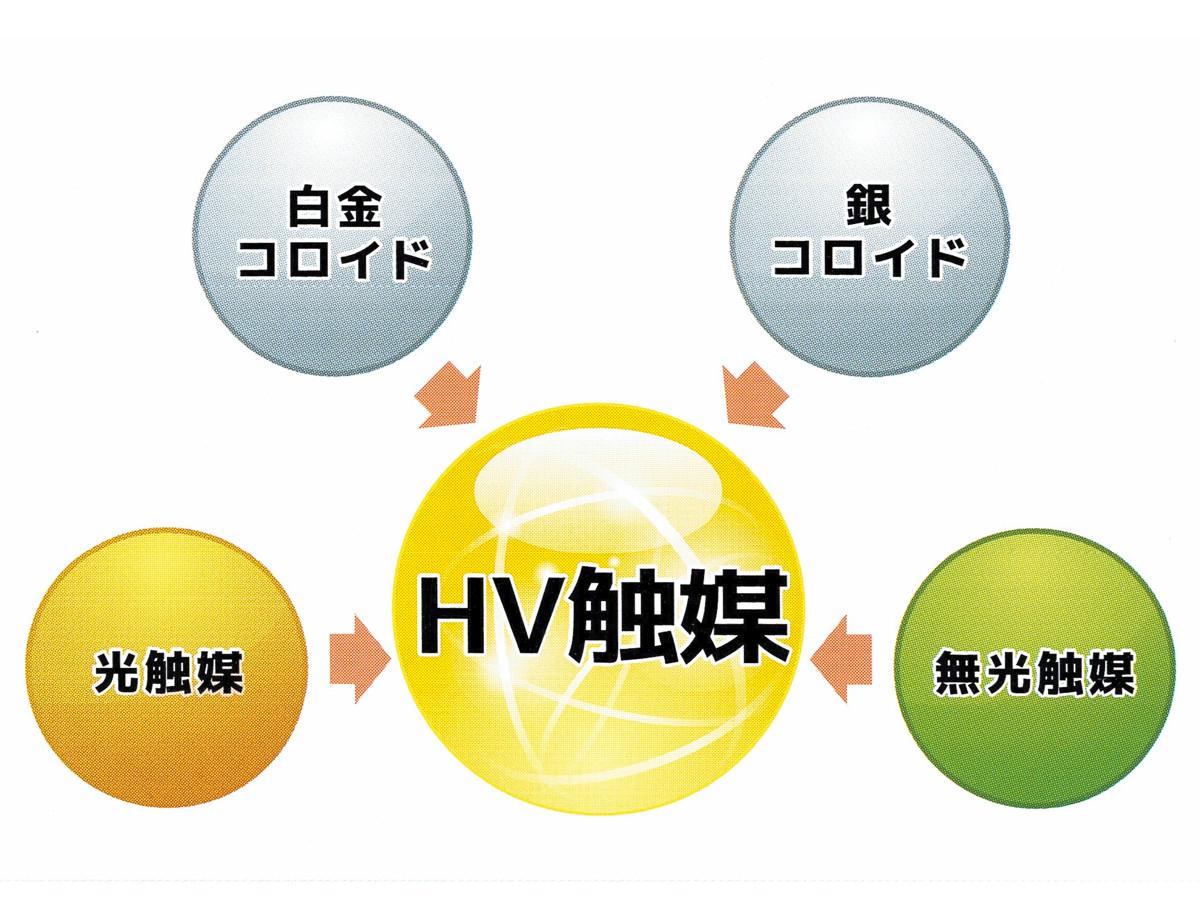 ハイブリッド光触媒 チタンテックス