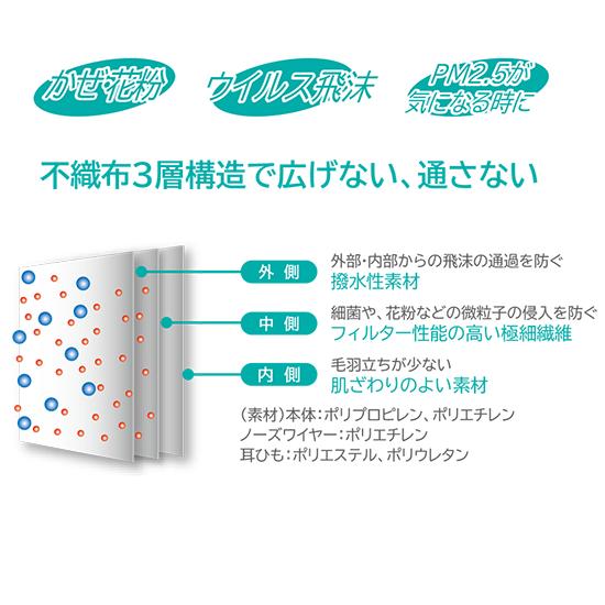 【50袋セット】 【小さいサイズ】 不織布マスク 使い捨てマスク 1袋 3枚入 花粉 ウイルス飛沫 空気の微粒子 99%カット PM2.5 KSCMASKV3-KID